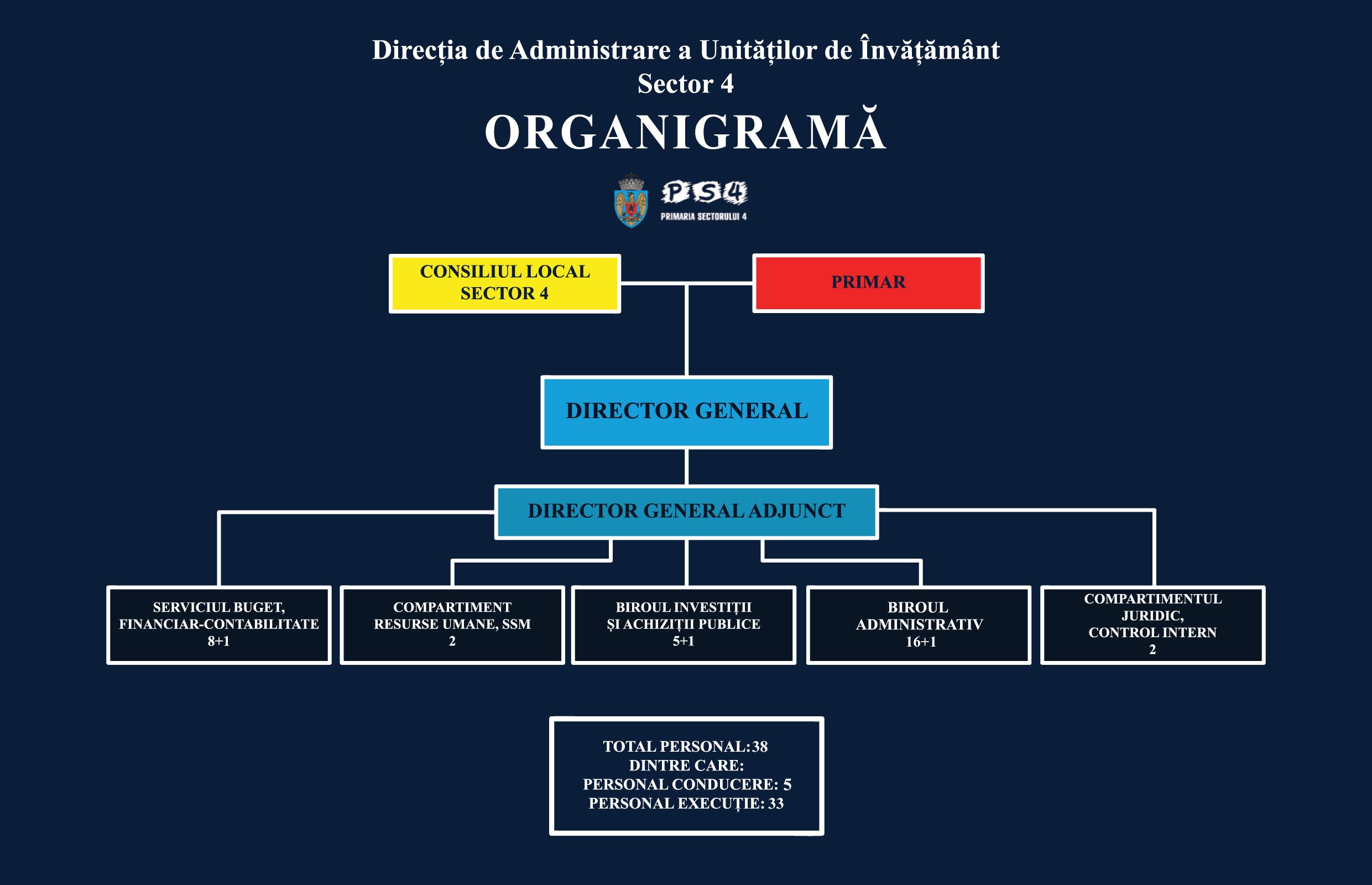 Organigrama DAUI